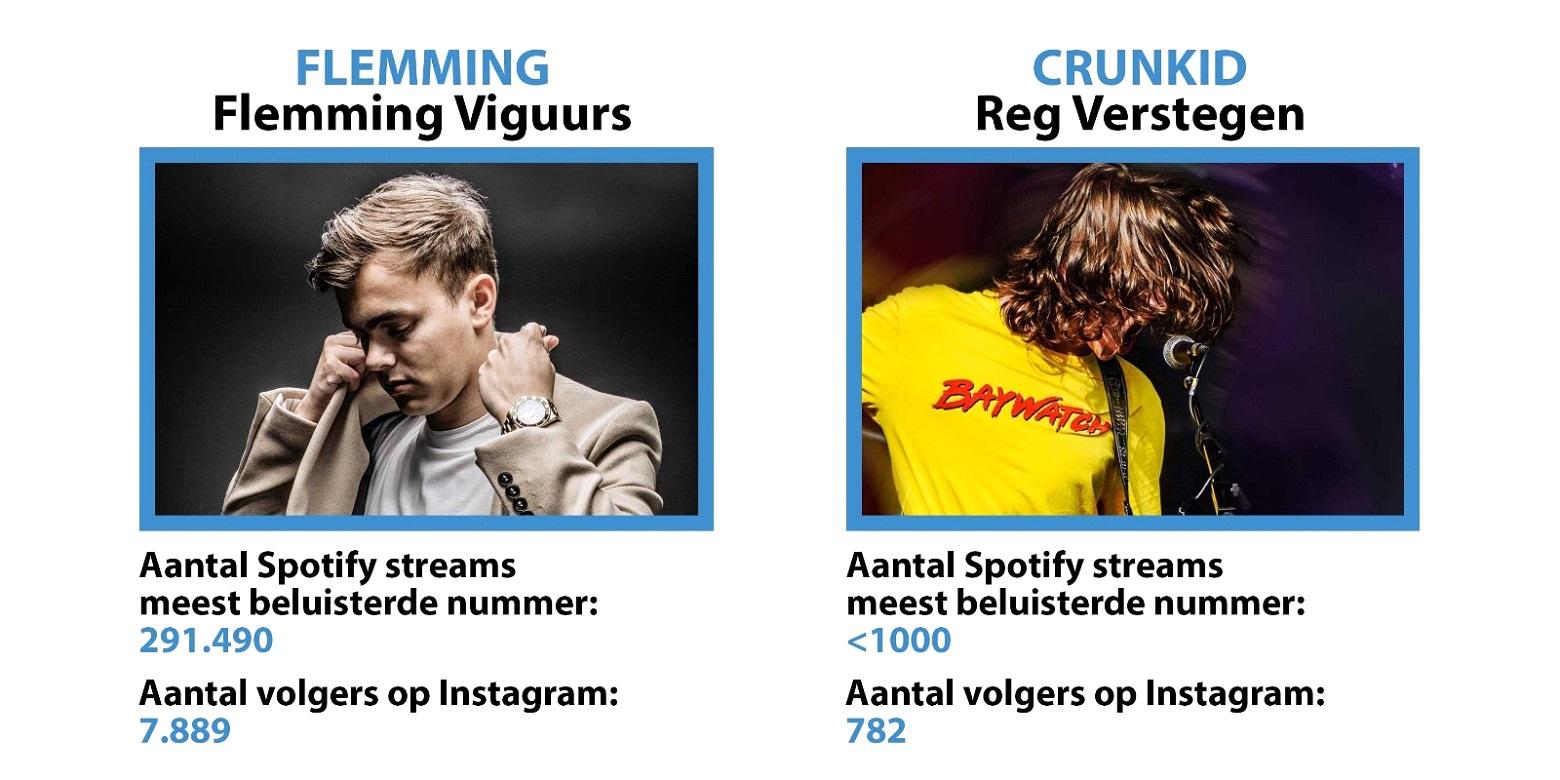 Flemming en Crunkid (foto's met toestemming artiesten, zie mail Anke van den Broek)