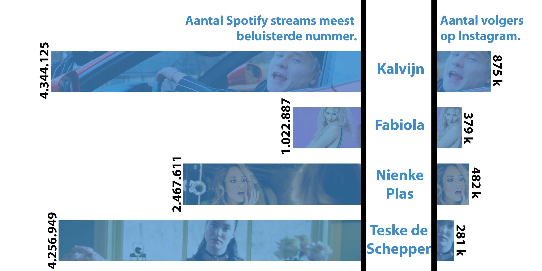 Foto: Kalvijn - Nu Al Miljonair, Fabiola - Alles Designer, Nienke Plas - Vrijdag & Teske - Oesters en Champagne. Bron: YouTube